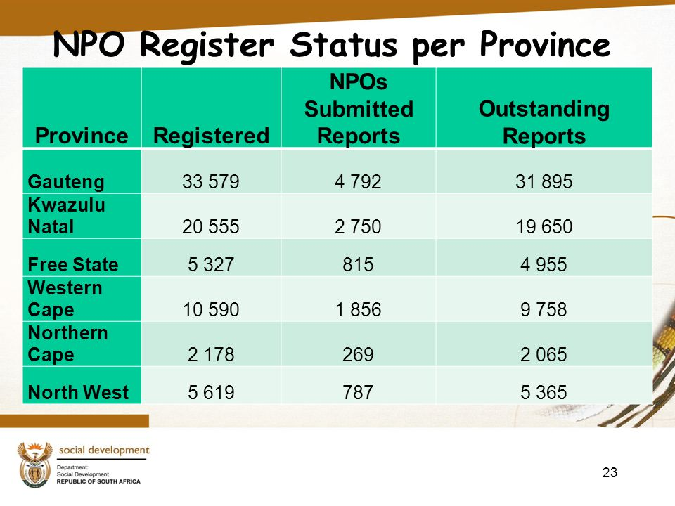 NPO Register Status per Province 23 ProvinceRegistered NPOs Submitted Reports Outstanding Reports Gauteng33 5794 79231 895 Kwazulu Natal20 5552 75019