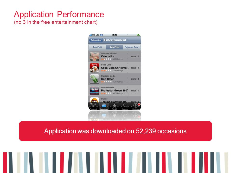 Application Performance (no 3 in the free entertainment chart) Application was downloaded on 52,239 occasions