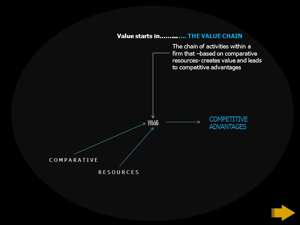 VALUE CHAIN ……. THE VALUE CHAIN The chain of activities within a firm that –based on comparative resources- creates value and leads to competitive adv
