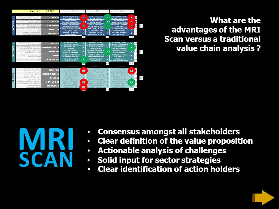 What are the advantages of the MRI Scan versus a traditional value chain analysis ? Consensus amongst all stakeholders Clear identification of action