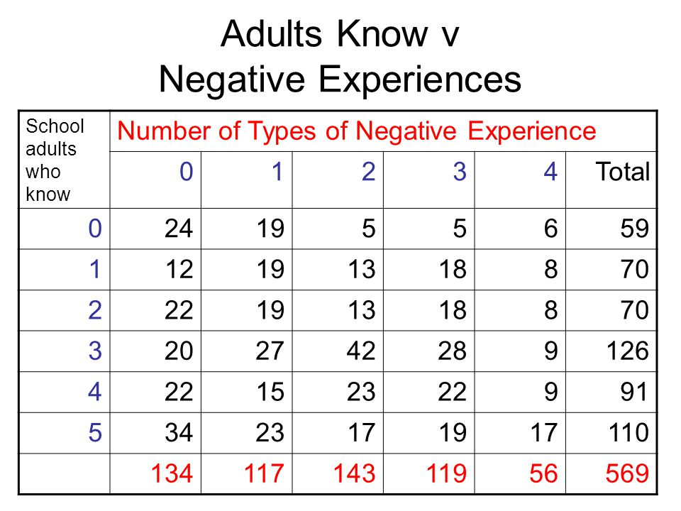 Adults Know v Negative Experiences School adults who know Number of Types of Negative Experience 01234Total 0241955659 112191318870 222191318870 3202742289126 422152322991 53423171917110 13411714311956569