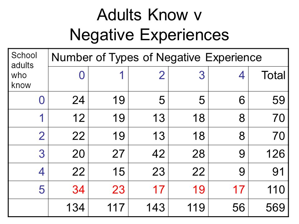 Adults Know v Negative Experiences School adults who know Number of Types of Negative Experience 01234Total 0241955659 112191318870 222191318870 32027