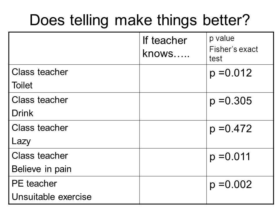 Does telling make things better? If teacher knows….. p value Fishers exact test Class teacher Toilet p =0.012 Class teacher Drink p =0.305 Class teach