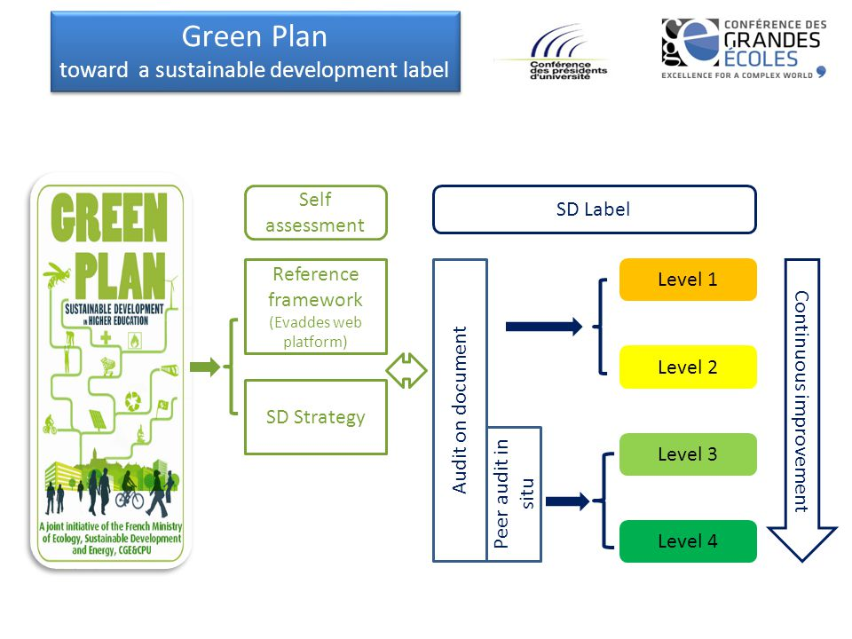 SD Label Reference framework (Evaddes web platform) SD Strategy Level 1 Level 2 Level 3 Level 4 Continuous improvement Audit on document Peer audit in situ Self assessment Green Plan toward a sustainable development label Green Plan toward a sustainable development label
