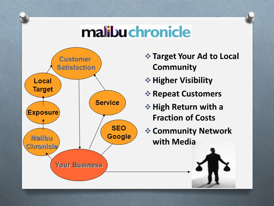 Target Your Ad to Local Community Higher Visibility Repeat Customers High Return with a Fraction of Costs Community Network with Media Customer Satisfaction Exposure MalibuChronicle Service Local Target Your Business SEO Google