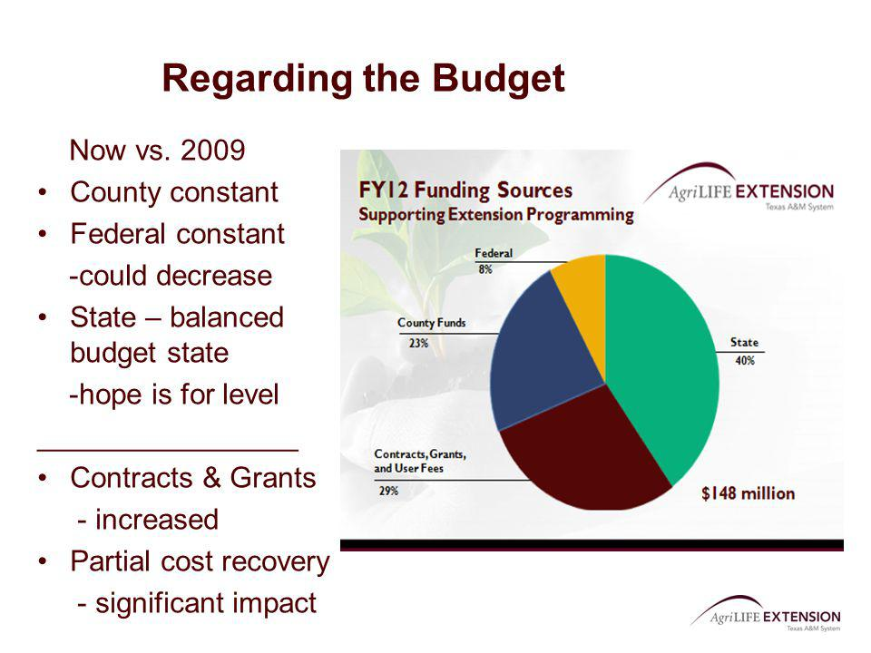 Regarding the Budget Now vs. 2009 County constant Federal constant -could decrease State – balanced budget state -hope is for level ________________ C