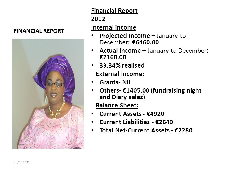 FINANCIAL REPORT Financial Report 2012 Internal income Projected Income – January to December: 6460.00 Actual Income – January to December: 2160.00 33.34% realised External income: Grants- Nil Others- 1405.00 (fundraising night and Diary sales) Balance Sheet: Current Assets - 4920 Current Liabilities - 2640 Total Net-Current Assets - 2280 15/12/2012