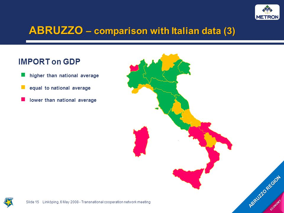 ABRUZZO – comparison with Italian data (3) Slide 15Linköping, 6 May 2008 - Transnational cooperation network meeting IMPORT on GDP higher than national average equal to national average lower than national average ABRUZZO REGION ECONOMY