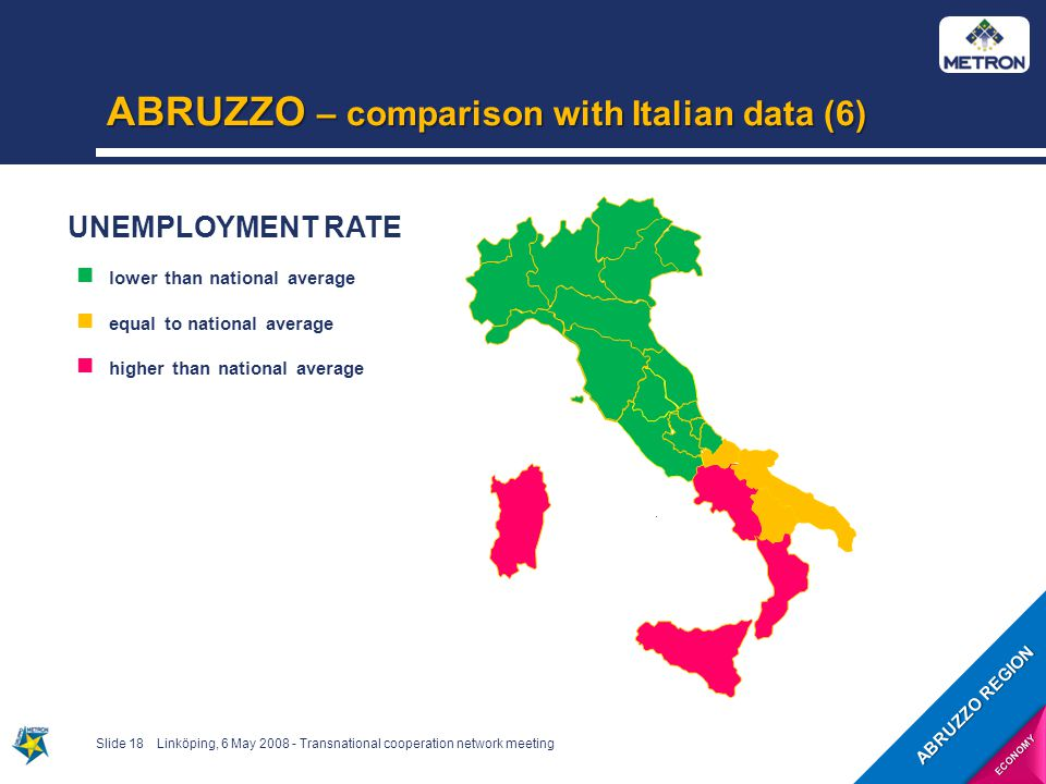 ABRUZZO – comparison with Italian data (6) Slide 18Linköping, 6 May 2008 - Transnational cooperation network meeting UNEMPLOYMENT RATE lower than national average equal to national average higher than national average ABRUZZO REGION ECONOMY