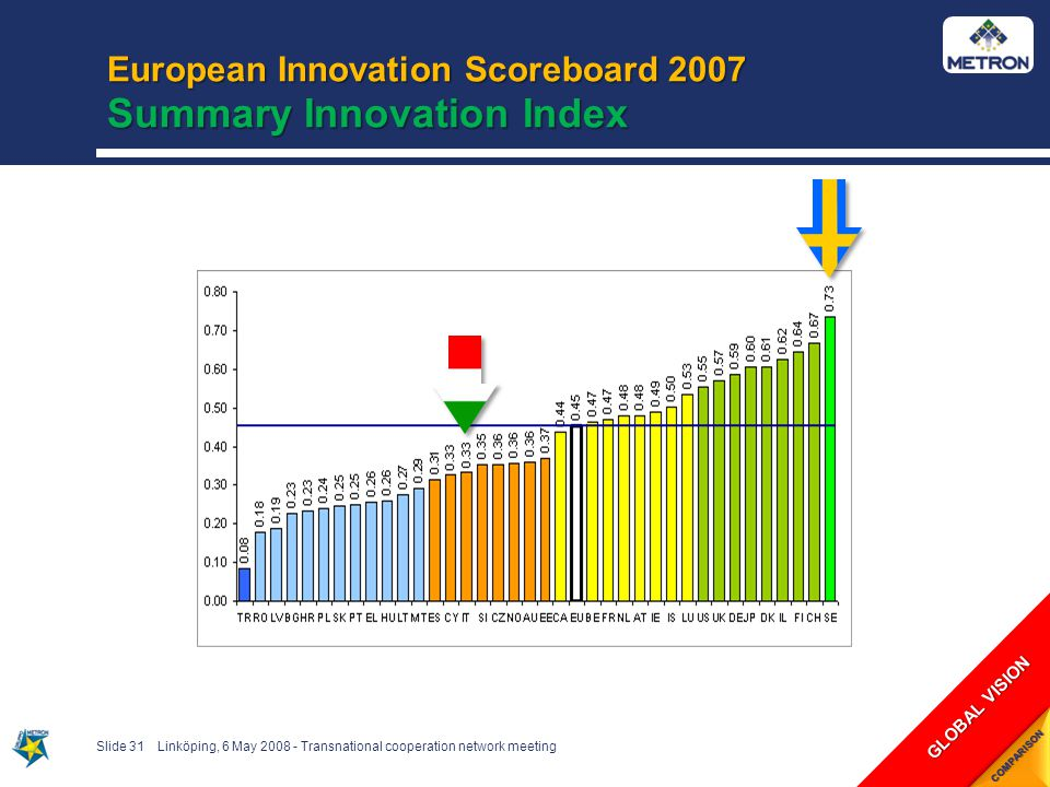 European Innovation Scoreboard 2007 Summary Innovation Index Slide 31Linköping, 6 May 2008 - Transnational cooperation network meeting GLOBAL VISION COMPARISON