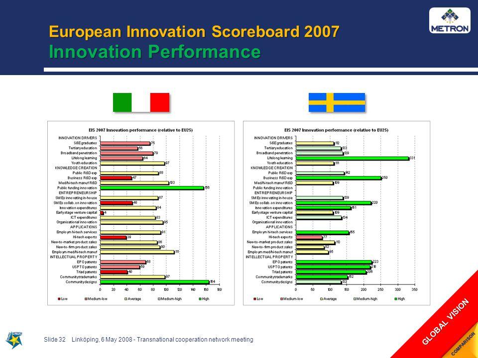 European Innovation Scoreboard 2007 Innovation Performance Slide 32Linköping, 6 May 2008 - Transnational cooperation network meeting GLOBAL VISION COMPARISON
