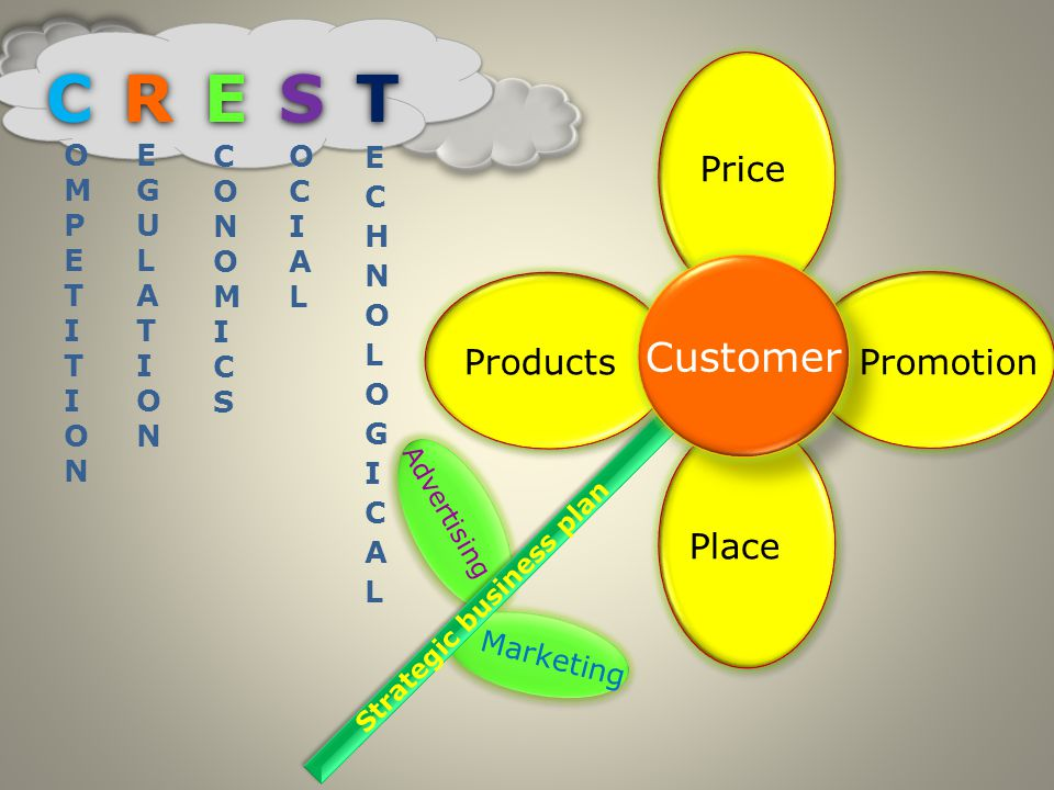 Marketing Advertising Strategic business plan Products Price Promotion Place Customer O M P E T I T I O N E G U L A T I O N C O N O M I C S O C I A L C R E S TC R E S T C R E S TC R E S T