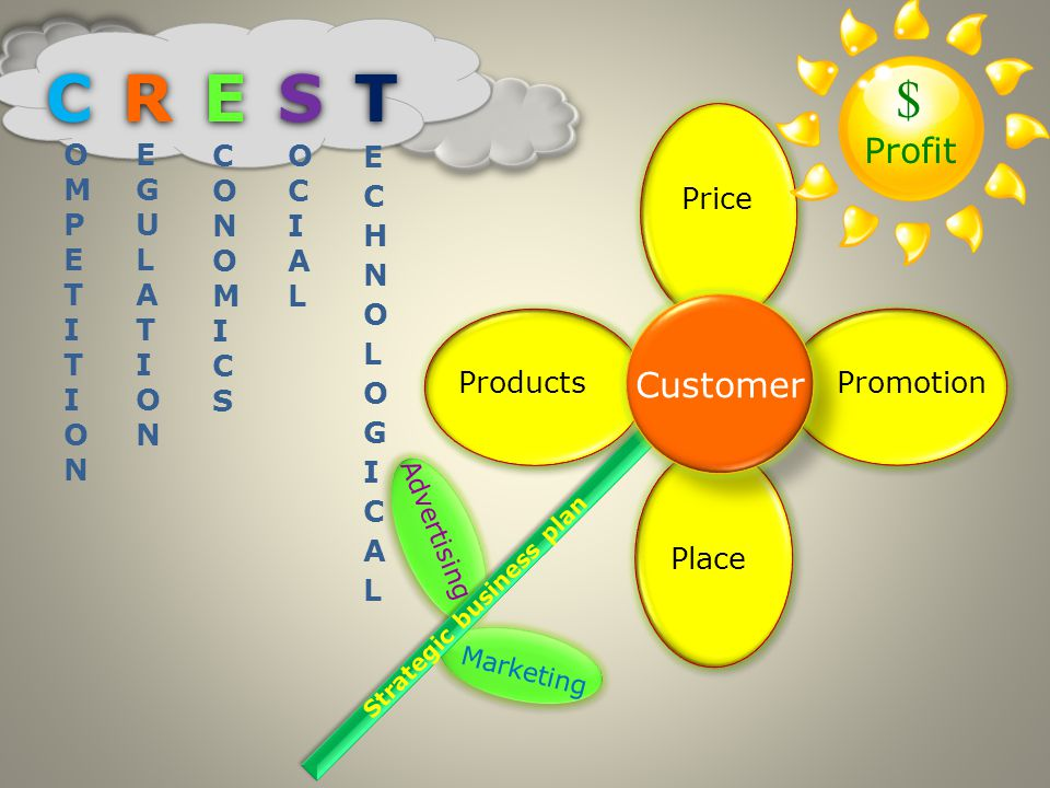 Marketing Advertising Strategic business plan Products Price Promotion Place Customer $ Profit OMPETITIONOMPETITION EGULATIONEGULATION CONOMICSCONOMICS OCIALOCIAL C R E S TC R E S T C R E S TC R E S T