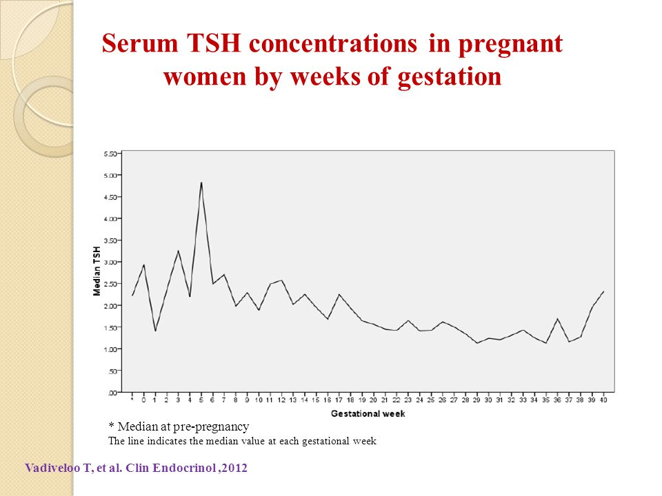 Serum TSH concentrations in pregnant women by weeks of gestation * Median at pre-pregnancy The line indicates the median value at each gestational week Vadiveloo T, et al.