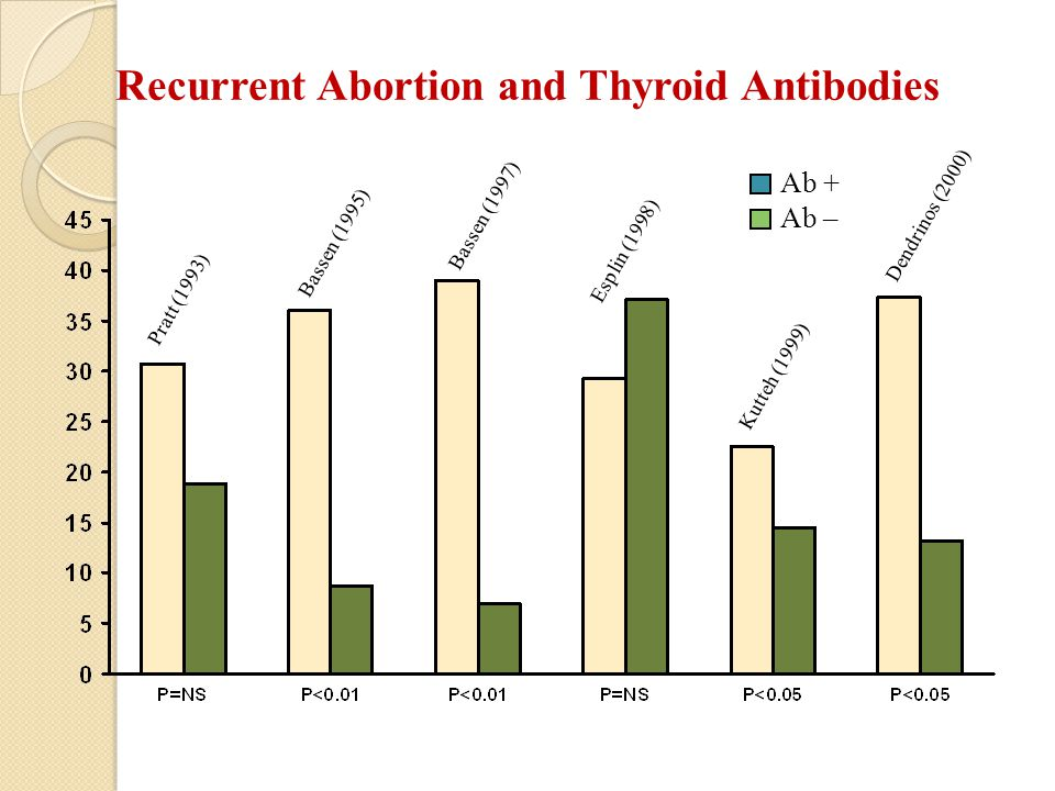 Recurrent Abortion and Thyroid Antibodies Ab + Ab – Pratt (1993) Bassen (1995) Bassen (1997) Esplin (1998) Kutteh (1999) Dendrinos (2000)