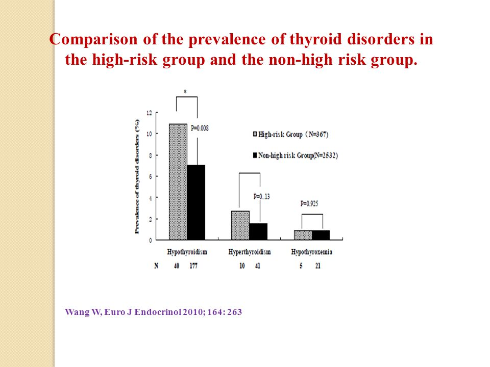Comparison of the prevalence of thyroid disorders in the high-risk group and the non-high risk group.