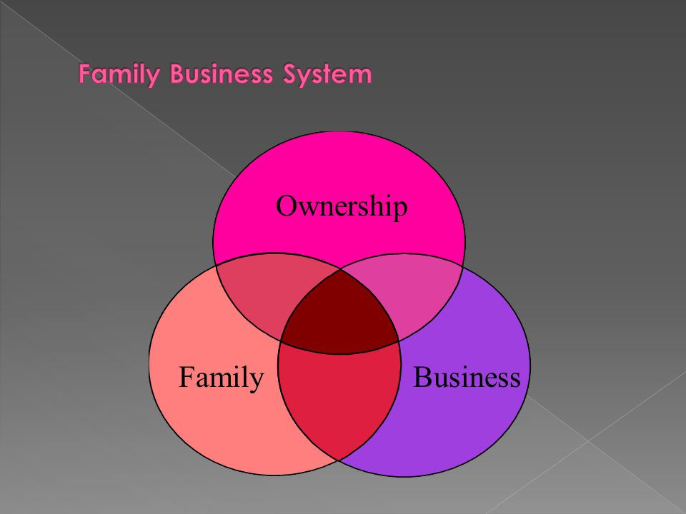 Ownership FamilyBusiness