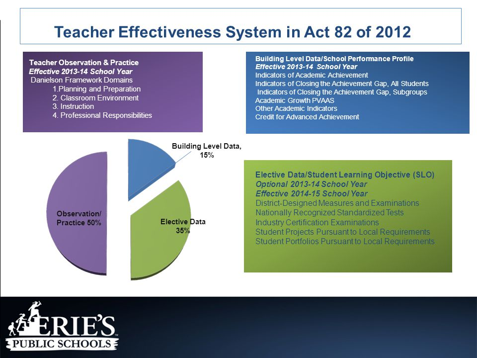 Teacher Effectiveness System in Act 82 of 2012 Teacher Observation & Practice Effective 2013-14 School Year Danielson Framework Domains 1.Planning and Preparation 2.