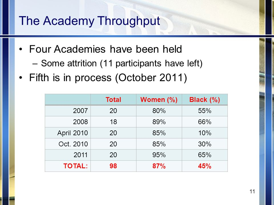 The Academy Throughput Four Academies have been held –Some attrition (11 participants have left) Fifth is in process (October 2011) TotalWomen (%)Black (%) 20072080%55% 20081889%66% April 20102085%10% Oct.