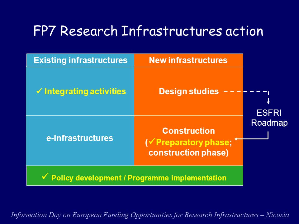 lFP7 and Capacities Specific Programme èhttp://cordis.europa.eu/fp7/ èhttp://cordis.europa.eu/fp7/capacities/http://cordis.europa.eu/fp7/capacities/ lResearch Infrastructures on Europa website èhttp://ec.europa.eu/research/infrastructur es/http://ec.europa.eu/research/infrastructur es/ lESFRI on CORDIS èhttp://cordis.europa.eu/esfri/ Relevant information