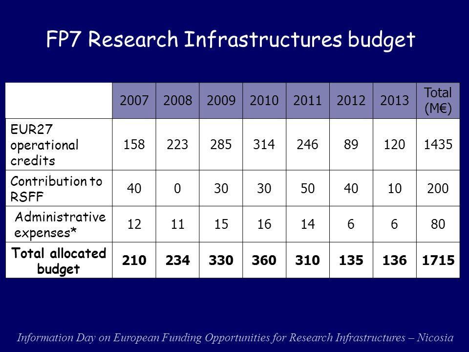 International Conference on Research Infrastructures - Rome, 30 September 2010 – CNR INDICATIVE PRIORITIES FOR FUTURE CALLS