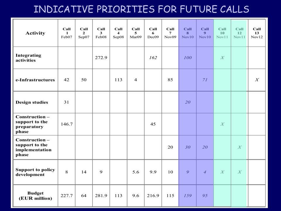 Italian Performance - Infrastructures 2007 - 2010