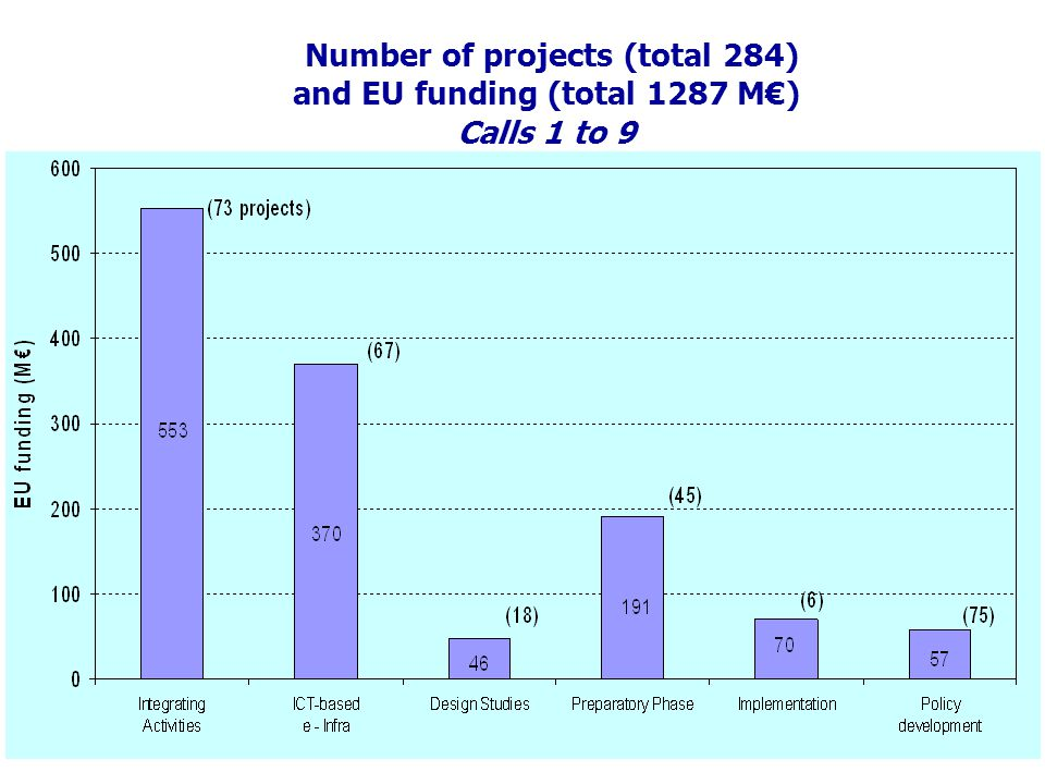 Call 8 - FP7-INFRASTRUCTURES-2011-1 Indicative total budget 163,45 M Date of publication: 20 July 2010 Deadline: 25 November 2010 1.1Support to existing research infrastructures 1.1.1 Integrating Activities ~ 103,95 M 1.1.2 ICT-based e-Infrastructures 1.2Support to new research infrastructures 1.2.1 Design Studies ~ 20 M 1.2.2 Construction of new infrastructures (or major upgrades) – implementation phase ~ 30 M 1.2.3 Construction of new infrastructures (or major upgrades) - implementation phase 1.3Support to policy development and programme implementation ~ 9,5 M Information Day on European Funding Opportunities for Research Infrastructures – Nicosia