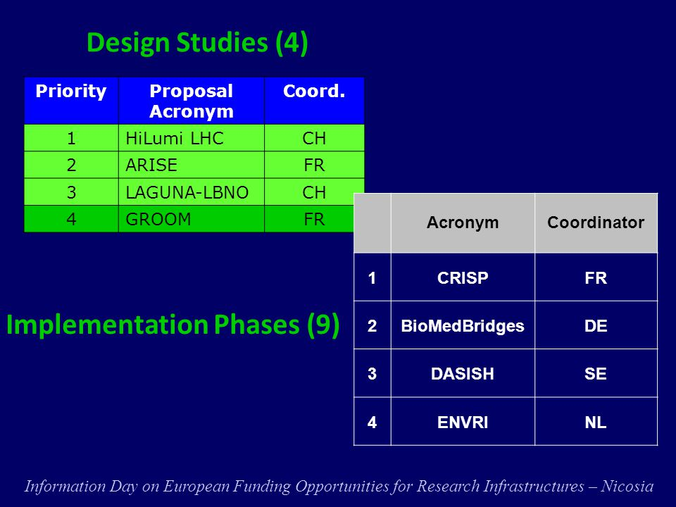 User distribution Courtesy of EC, DG Research, Unit B.3