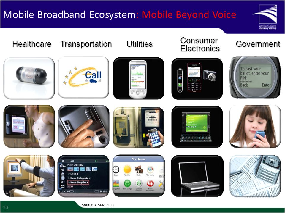 13 Mobile Broadband Ecosystem: Mobile Beyond VoiceUtilitiesGovernment Consumer Electronics TransportationHealthcare Source: GSMA 2011