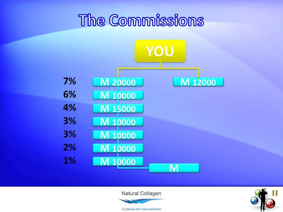 M 20000 M 10000 M 15000 M 10000 M M M 12000 7% 6% 4% 3% 2% M 10000 1%