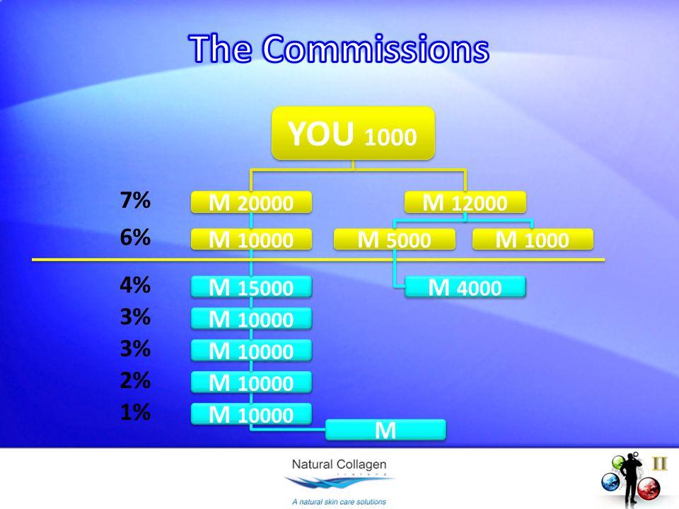 M 20000 M 10000 M 15000 M 10000 M M M 12000 7% 6% 4% 3% 2% M 10000 1% M 5000 M 4000 M 1000 YOU 1000