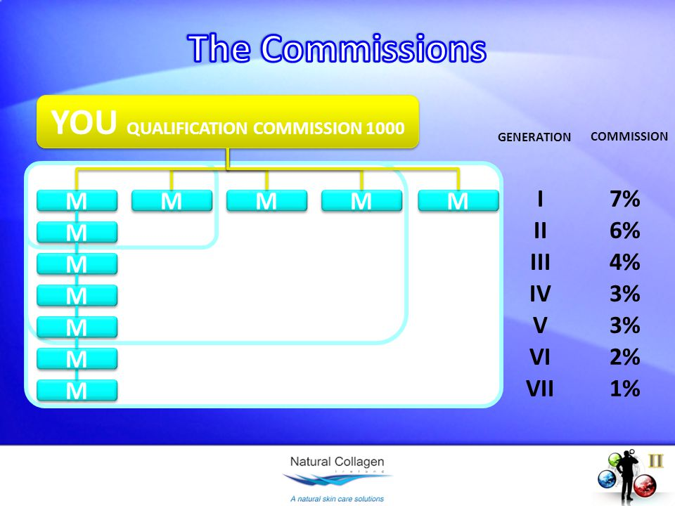 YOU QUALIFICATION COMMISSION 1000 M M M M M M M M M M M M M M I II III IV V VI M M VII M M M M M M GENERATION 7% 6% 4% 3% 2% 1% COMMISSION