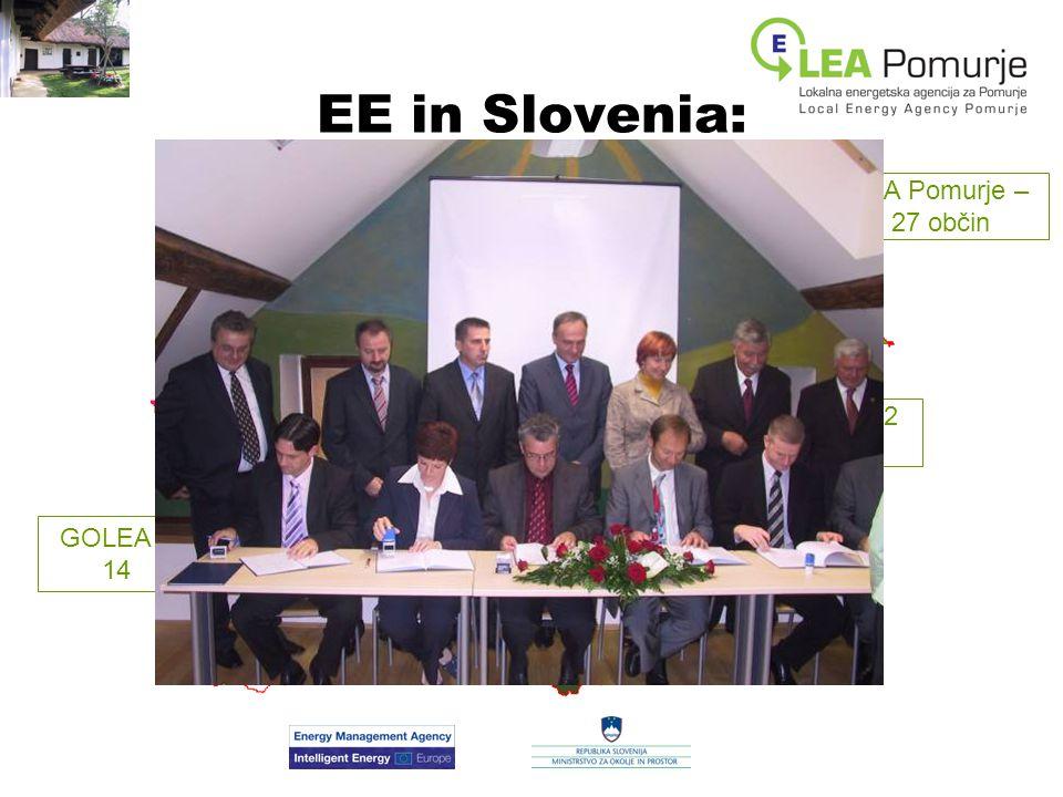 EE in Slovenia: - march GOLEA – 14 KSSENA – 42 občin LEAD – 21 občin SPA – 22 občin LEA Pomurje – 27 občin EnergaP – 18 občin