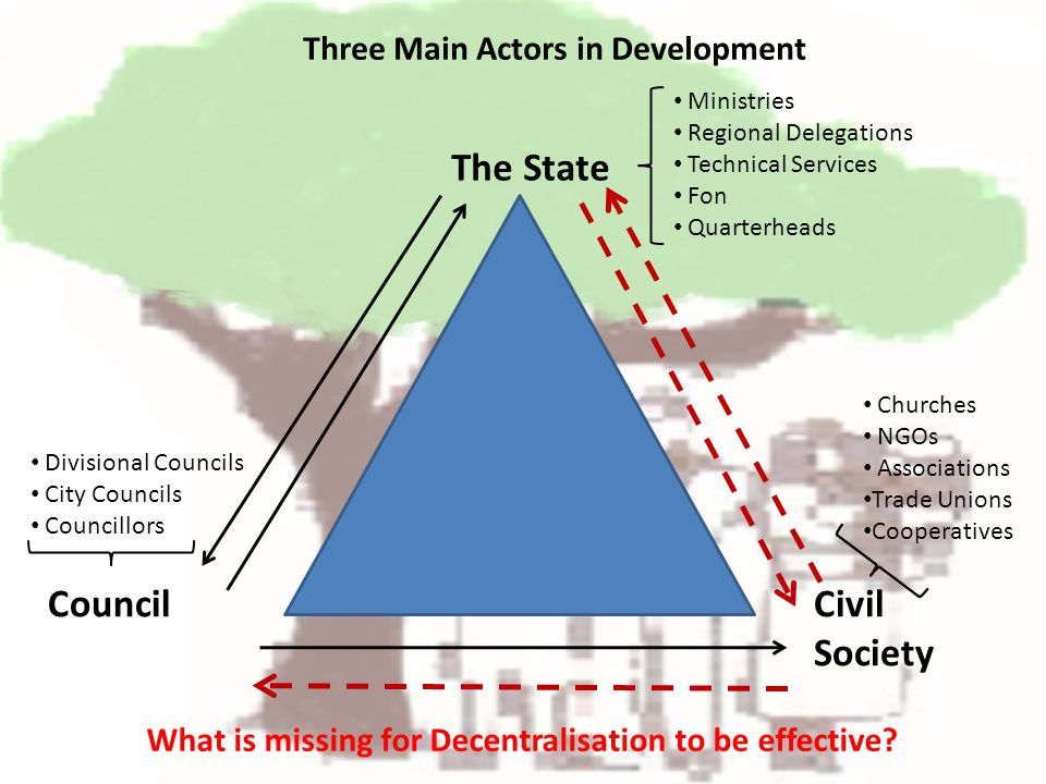 Three Main Actors in Development The State CouncilCivil Society Ministries Regional Delegations Technical Services Fon Quarterheads Divisional Councils City Councils Councillors Churches NGOs Associations Trade Unions Cooperatives What is missing for Decentralisation to be effective