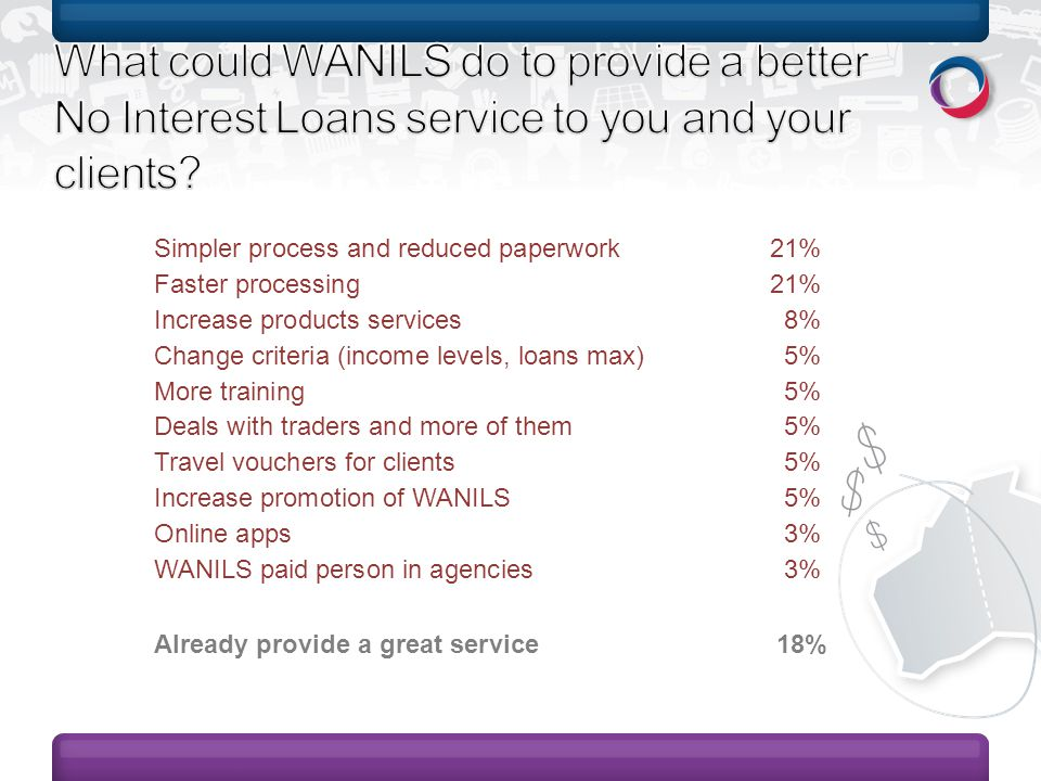 Simpler process and reduced paperwork 21% Faster processing21% Increase products services 8% Change criteria (income levels, loans max) 5% More training 5% Deals with traders and more of them 5% Travel vouchers for clients 5% Increase promotion of WANILS 5% Online apps 3% WANILS paid person in agencies 3% Already provide a great service 18%