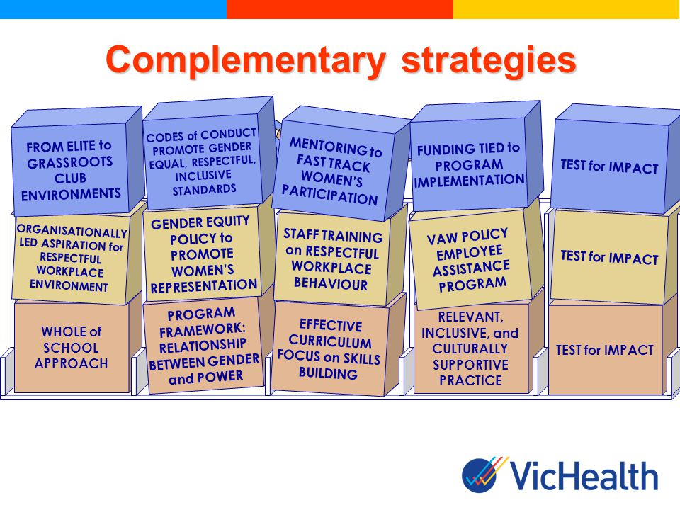 LOGICAL FRAMEWORK ORGANISATION WIDE EFFECTIVE DELIVERY RELEVANT AND INCLUSIVE EVALUATION WHOLE of SCHOOL APPROACH ORGANISATIONALLY LED ASPIRATION for RESPECTFUL WORKPLACE ENVIRONMENT FROM ELITE to GRASSROOTS CLUB ENVIRONMENTS PROGRAM FRAMEWORK: RELATIONSHIP BETWEEN GENDER and POWER GENDER EQUITY POLICY to PROMOTE WOMENS REPRESENTATION CODES of CONDUCT PROMOTE GENDER EQUAL, RESPECTFUL, INCLUSIVE STANDARDS EFFECTIVE CURRICULUM FOCUS on SKILLS BUILDING STAFF TRAINING on RESPECTFUL WORKPLACE BEHAVIOUR MENTORING to FAST TRACK WOMENS PARTICIPATION RELEVANT, INCLUSIVE, and CULTURALLY SUPPORTIVE PRACTICE VAW POLICY EMPLOYEE ASSISTANCE PROGRAM FUNDING TIED to PROGRAM IMPLEMENTATION TEST for IMPACT Complementary strategies