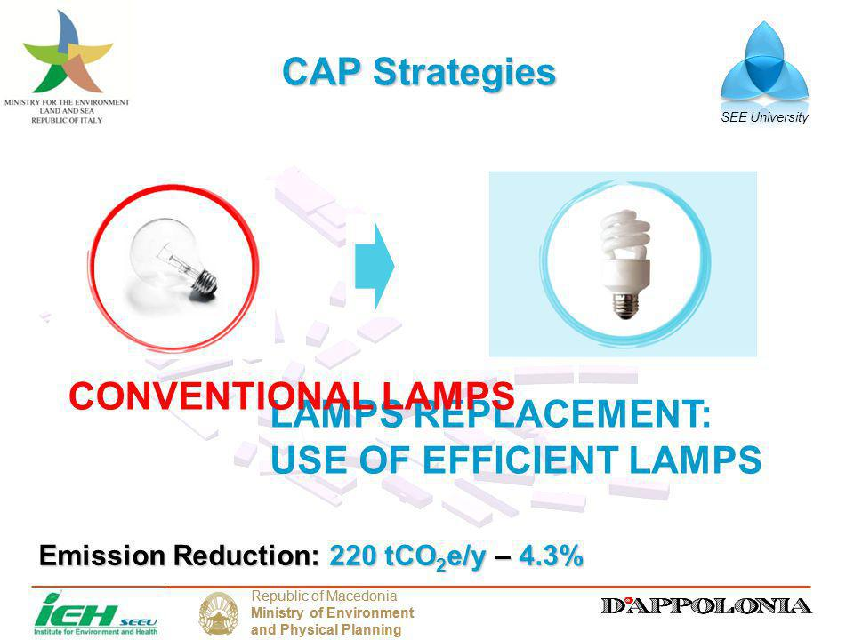 SEE University Republic of Macedonia Ministry of Environment and Physical Planning Republic of Macedonia Ministry of Environment and Physical Planning CAP Strategies LAMPS REPLACEMENT: USE OF EFFICIENT LAMPS CONVENTIONAL LAMPS Emission Reduction: 220 tCO 2 e/y – 4.3%