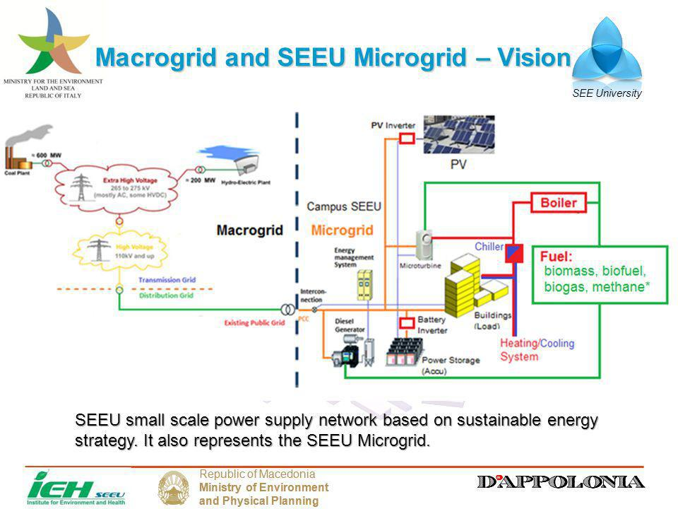 SEE University Republic of Macedonia Ministry of Environment and Physical Planning Republic of Macedonia Ministry of Environment and Physical Planning Macrogrid and SEEU Microgrid – Vision SEEU small scale power supply network based on sustainable energy strategy.