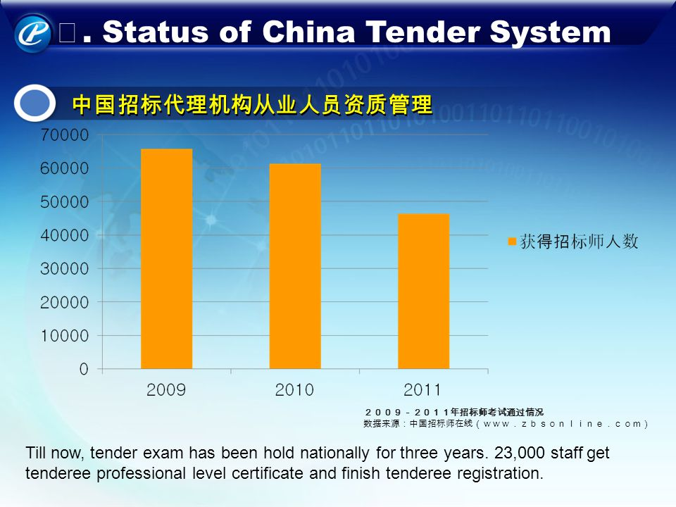 . Status of China Tender System Till now, tender exam has been hold nationally for three years. 23,000 staff get tenderee professional level certifica