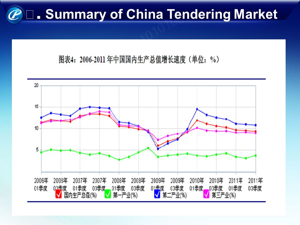. Summary of China Tendering Market