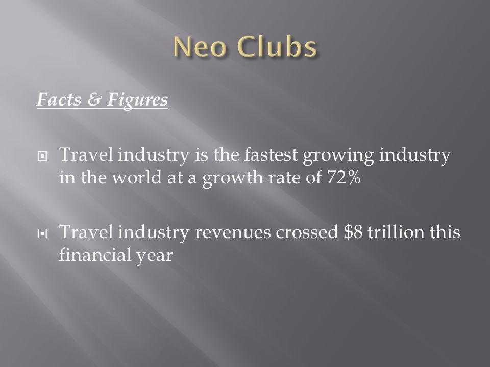 Facts & Figures Travel industry is the fastest growing industry in the world at a growth rate of 72% Travel industry revenues crossed $8 trillion this financial year