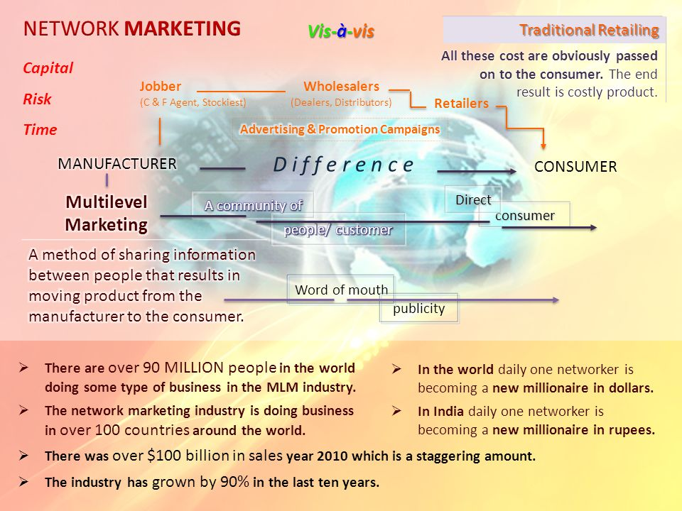 Capital Risk Time Wholesalers (Dealers, Distributors) Retailers CONSUMER D i f f e r e n c e Traditional Retailing consumer Word of mouth publicity Vis-à-vis Direct There are over 90 MILLION people in the world doing some type of business in the MLM industry.