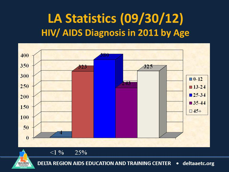 DELTA REGION AIDS EDUCATION AND TRAINING CENTER deltaaetc.org LA Statistics (09/30/12) HIV/ AIDS Diagnosis in 2011 by Age <1 %25%