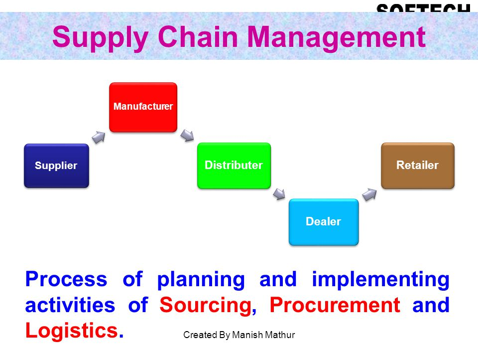 Supply Chain Management Supplier Manufacturer Distributer Dealer Retailer Process of planning and implementing activities of Sourcing, Procurement and