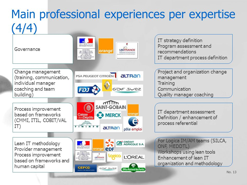 Main professional experiences per expertise (4/4) No.