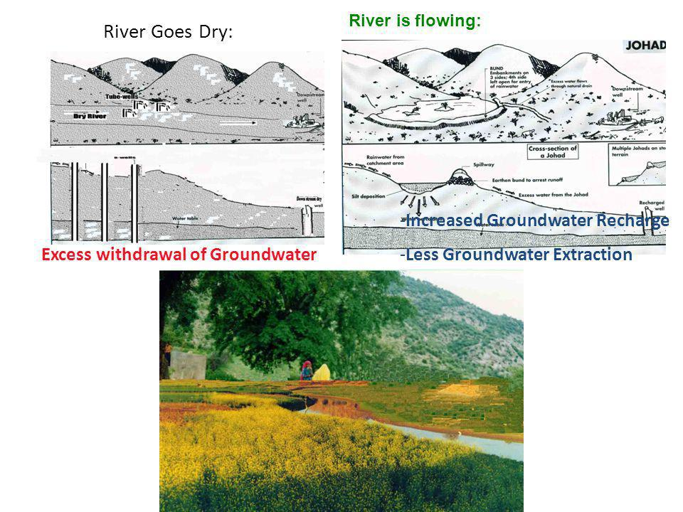 River Goes Dry: Excess withdrawal of Groundwater River is flowing: -Increased Groundwater Recharge -Less Groundwater Extraction