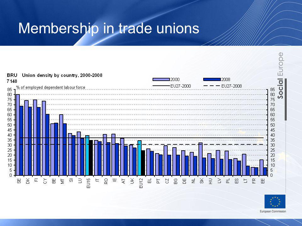 Membership in trade unions