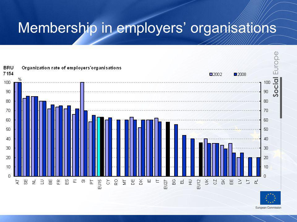 Membership in employers organisations