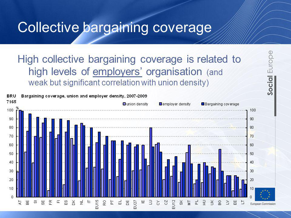 High collective bargaining coverage is related to high levels of employers organisation (and weak but significant correlation with union density)