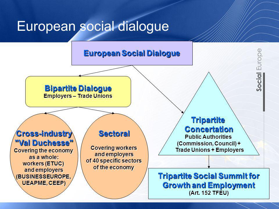 European social dialogue Bipartite Dialogue Employers – Trade Unions TripartiteConcertation Public Authorities (Commission, Council) + Trade Unions +